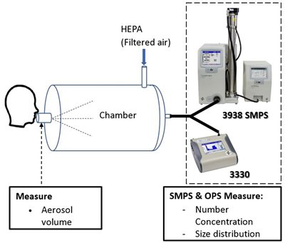 Experimental setup for measuring size distribution and concentration of aerosol particles